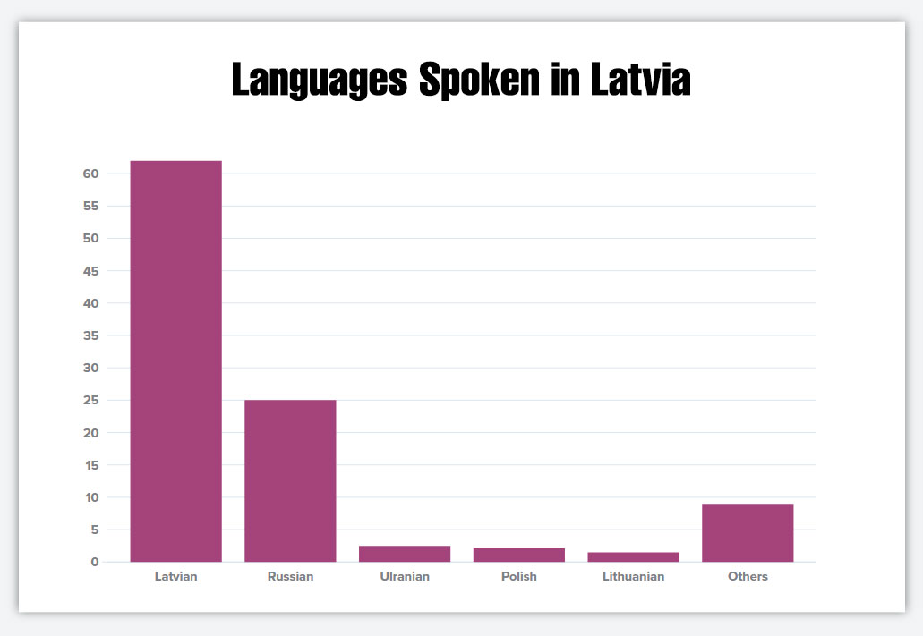 Languages Spoken in Latvia