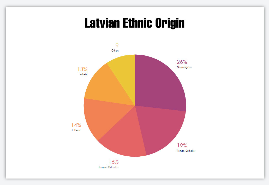 Latvian Ethnic Origin