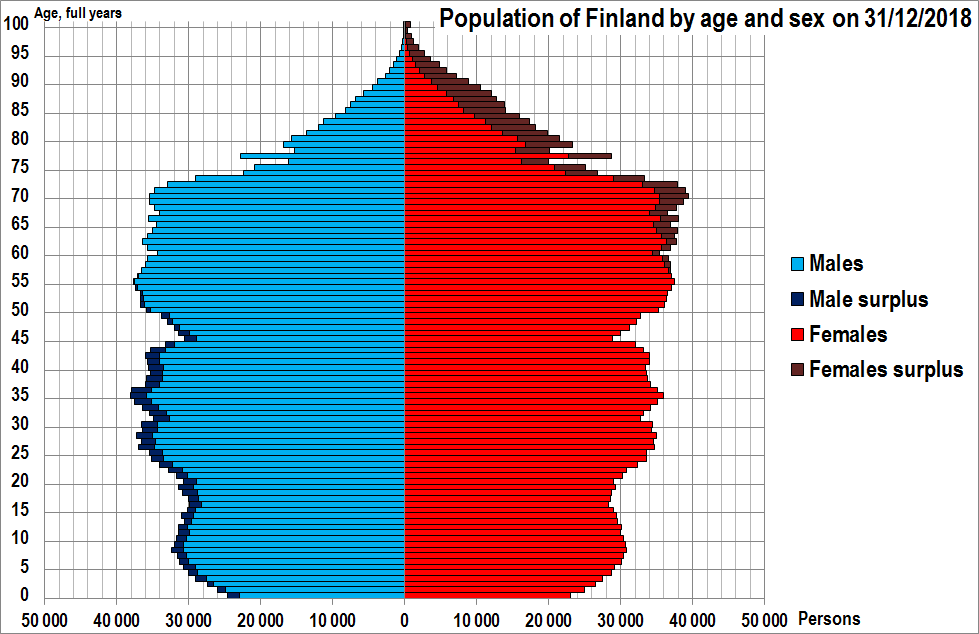 What Is The Population of Finland and Helsinki?